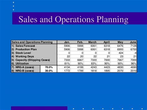sales and operations planning s op business transformation