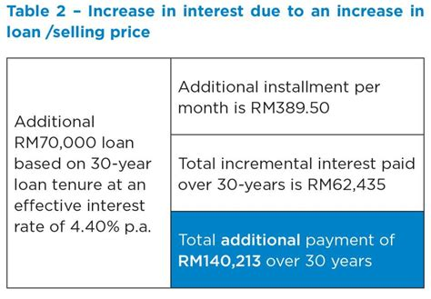 Rebate On Housing Loan Interest 28 Images Home Equity