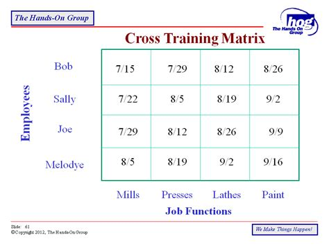 employee cross training template hatch urbanskript co