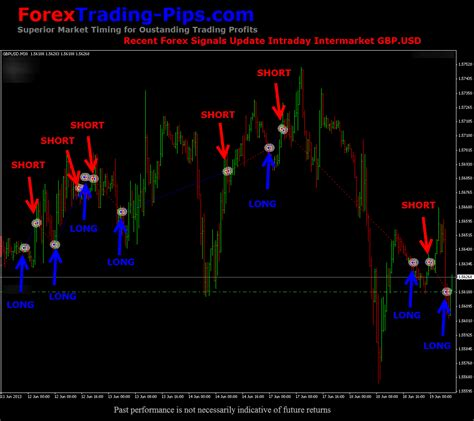 Forex Signals Trading Update How To Profit From The Forex