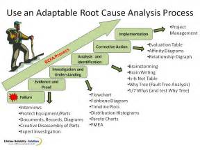 root cause analysis ppt rca process rca methods