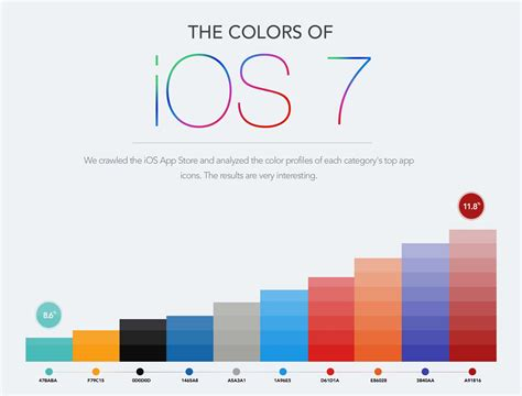 ios colors the colors of ios 7 infographic