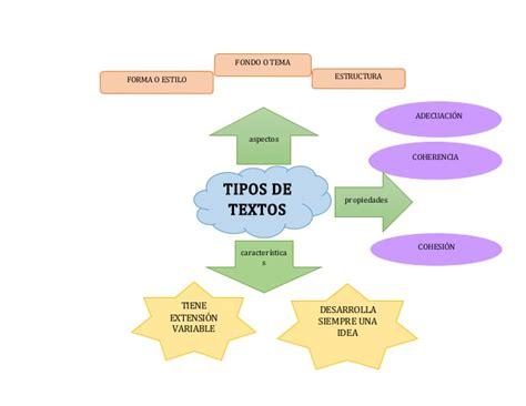 tipos de mapas conceptuales tipos de textos mapa conceptual