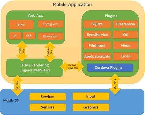 mobile architecture diagram mobile app architecture bpm academy