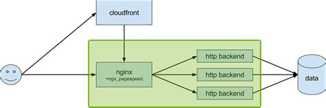 simple node js proxy nginx pagespeed and a simple node js backend web