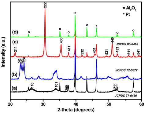 Pattern Formation On Platinum | sensors free full text electrosprayed metal oxide