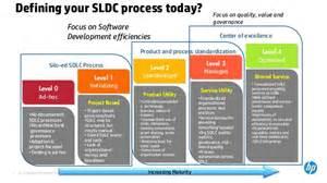 automate the sdlc process