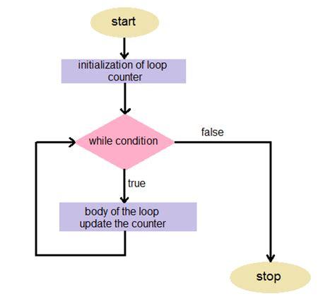 flowchart iteration flowchart for while loop create a flowchart
