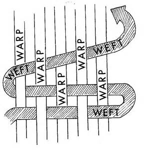 warp and weft rugs what is warp and weft