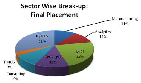 Ibm Mba Leadership Development Program Salary Latam by Placement Report 2012 Symbiosis Institute Of