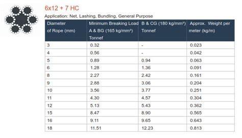 Kawat Stainless Steel Ukuran 1 5mm jual kawat seling 6 215 12 galvanis harga murah surabaya oleh ud samudra jaya cemerlang