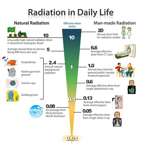 capacitors used in daily radiation reference guide deregulate the atom