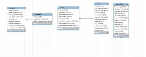 design online database help understanding database design logic for a secondhand