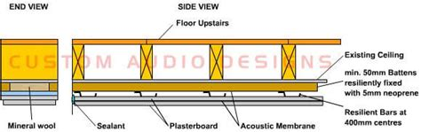 soundproofing existing ceiling how to soundproof your ceiling