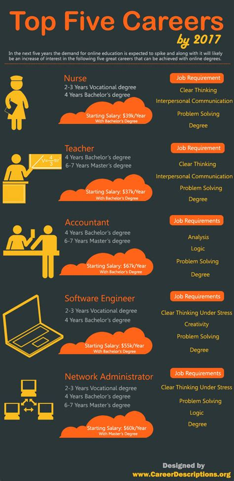 Infographic Visual Ly Creating A Career Plan Five top five careers by 2017 visual ly