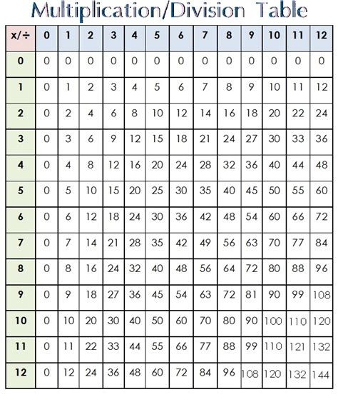 printable multiplication and division charts here s a table to practice multiplication facts from 0 12