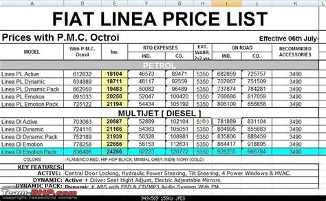 fiat linea price increase page 5 team bhp