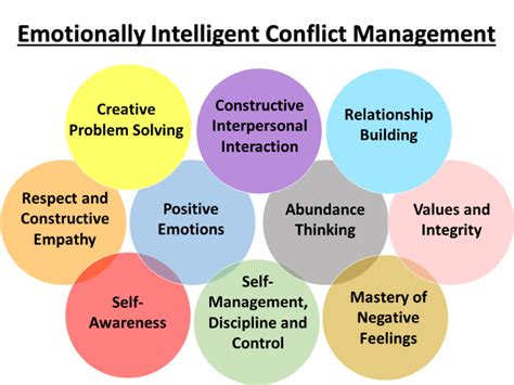 Ready To Yet Emotionally Conflicted 2 by Emotional Intelligence In Conflict Resolution Platinum