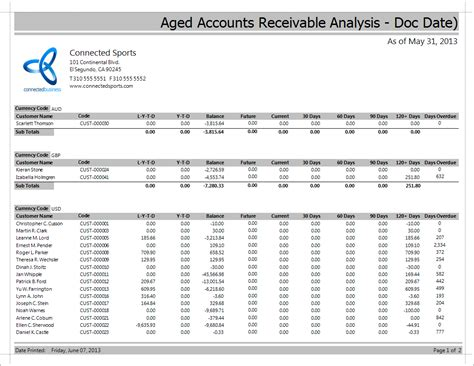 aging the accounts receivable connected business community accounts receivable aging