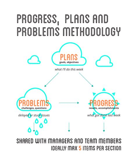 Progress Plans Problems Report Template guide how to write an excellent progress report sle