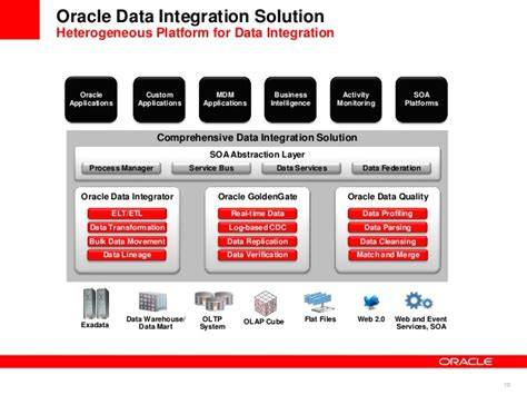 oracle mdm tutorial what is oracle mdm 10 financial consolidation oracle