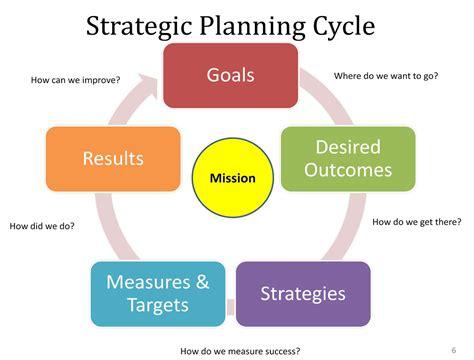 strategic plan cycle pa times