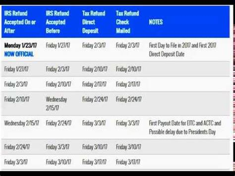 tax refund cycle chart irs refund number buzzpls com