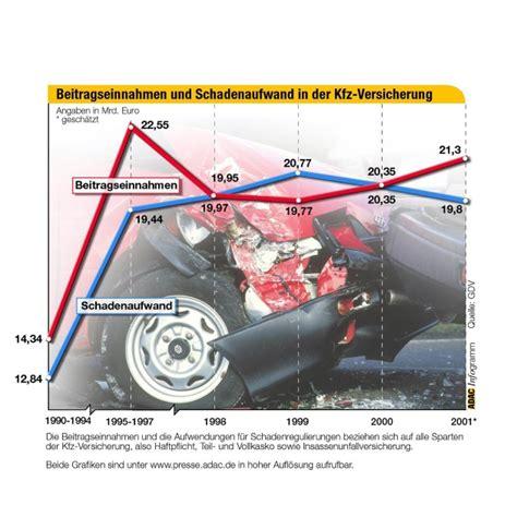 Adac Kfz Versicherung Fax by Neues Angebot Ab 1 Oktober Adac Auto Versicherung Setzt