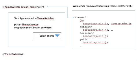 bootstrap themes npm react bootstrap theme switcher npm