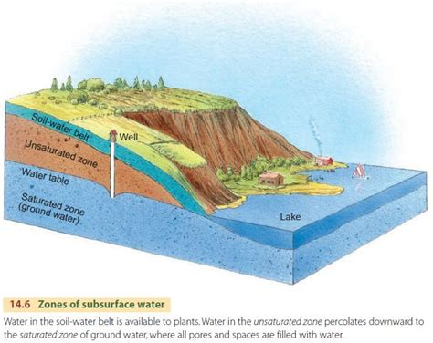 The Water Table by Ground Water