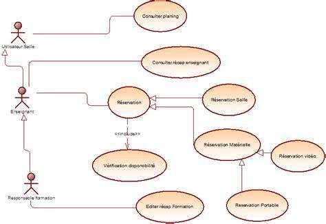 exercice corrigé uml diagramme de cas d utilisation exercice corrig 233 uml cas d utilisation 233 tablissement