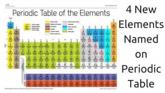 New Periodic Table Elements Meet The Four New Elements Of The Periodic Table Video