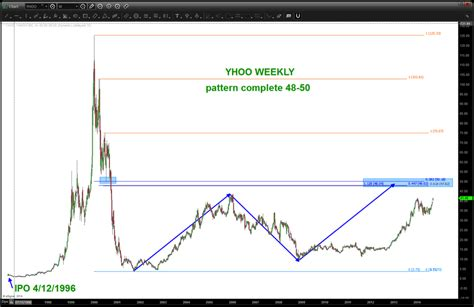 alibaba ipo price will yahoo yhoo stock top on alibaba ipo fervor see
