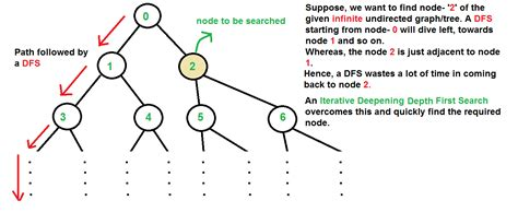 In Depth Search Iterative Deepening Search Ids Or Iterative Deepening Depth Search Iddfs Geeksforgeeks