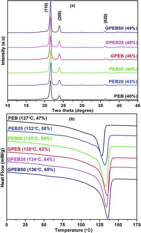 xrd pattern of polyethylene graphene scavenges free radicals to synergistically