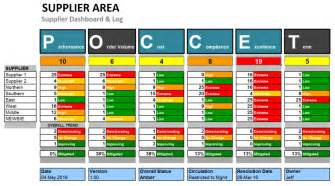 Management Dashboard Templates by Supplier Risk And Performance Dashboard Template