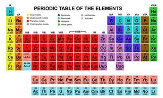 colors of elements 19 things you didn t about the periodic table