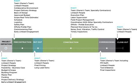 design for environment goals success factors limbach holdings inc lmb