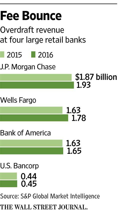 bank overdraft bank overdraft fee revenue bounces back wsj