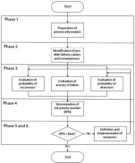 capa system flowchart fmea process flow diagram exles wiring diagrams