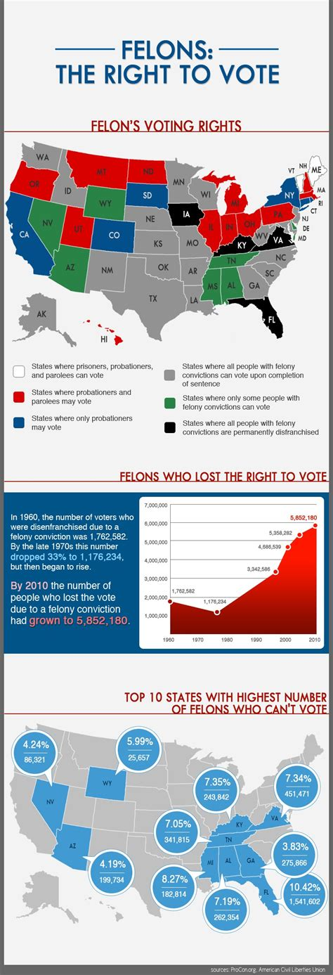 Can You Vote With A Felony On Your Record Should Convicted Felons The Right To Vote Occupytheory