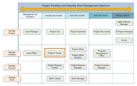 Project Manager Template by Sharepoint Templates For Project Management Projects Tracker