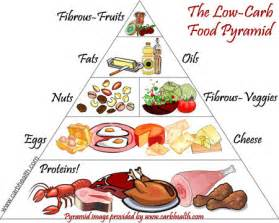 low carbohydrate diet beats others for weight loss rogue health and fitness
