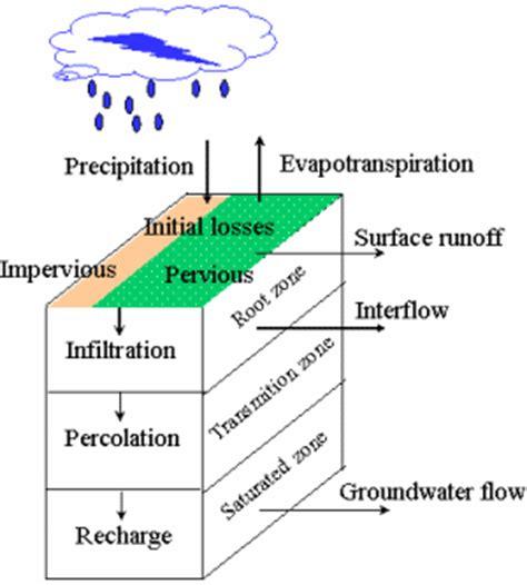 wetspa department  hydrology  hydraulic engineering vub