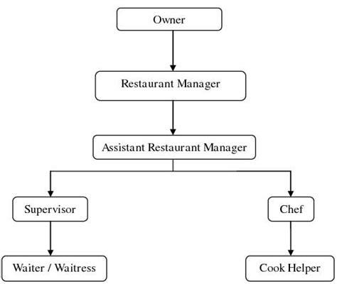 membuat struktur organisasi sederhana struktur organisasi restoran