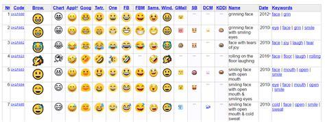 emoji unicode mosaico geek