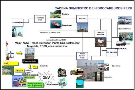 cadena de suministro whirlpool hidrocarburos educaci 243 n en ingenier 237 a qu 237 mica