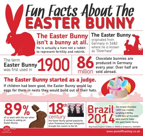 easter facts trivia the life of the easter bunny post office shop blog