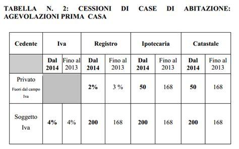 imposta prima casa agevolazioni prima casa 2014 novit 224 dell agenzia delle