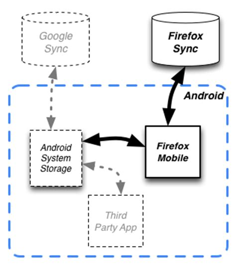 android system memory privacy reviews androidsystemstorage mozillawiki